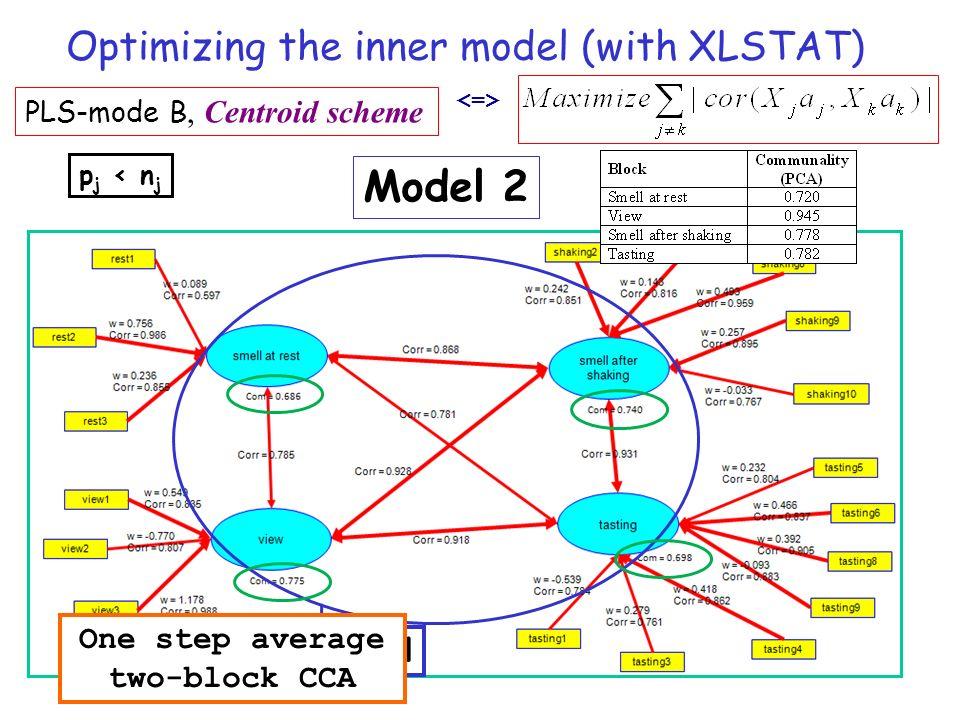 PLS-mode B, Centroid scheme p j < n j Model 2 Inner model Optimizing the inner model (with XLSTAT) One step average two-block CCA