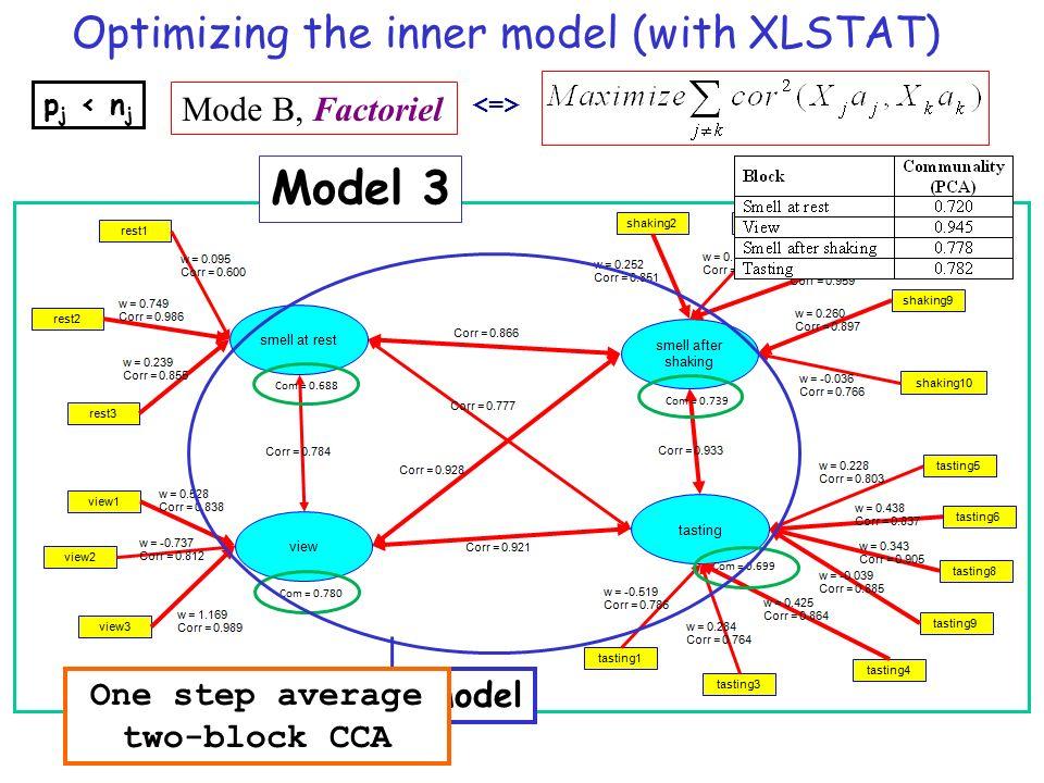 Optimizing the inner model (with XLSTAT) Mode B, Factoriel p j < n j Model 3 Inner model One step average two-block CCA