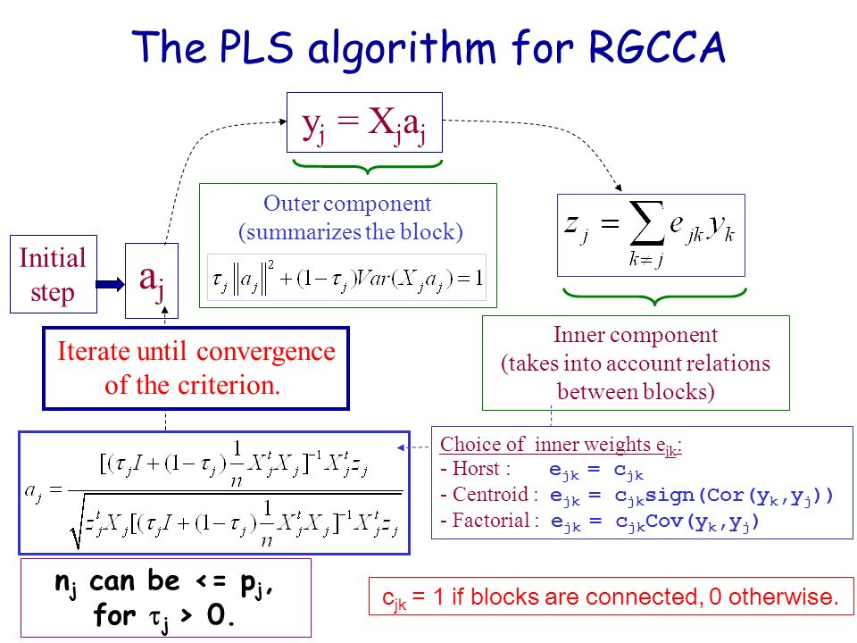 17 ajaj Initial step y j = X j a j Outer component (summarizes the block) The PLS algorithm for RGCCA Choice of inner weights e jk : - Horst : e jk =