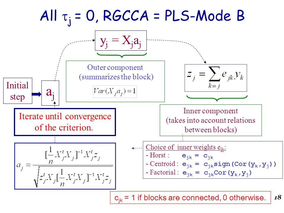 18 ajaj Initial step y j = X j a j Outer component (summarizes the block) All j = 0, RGCCA = PLS-Mode B Choice of inner weights e jk : - Horst : e jk
