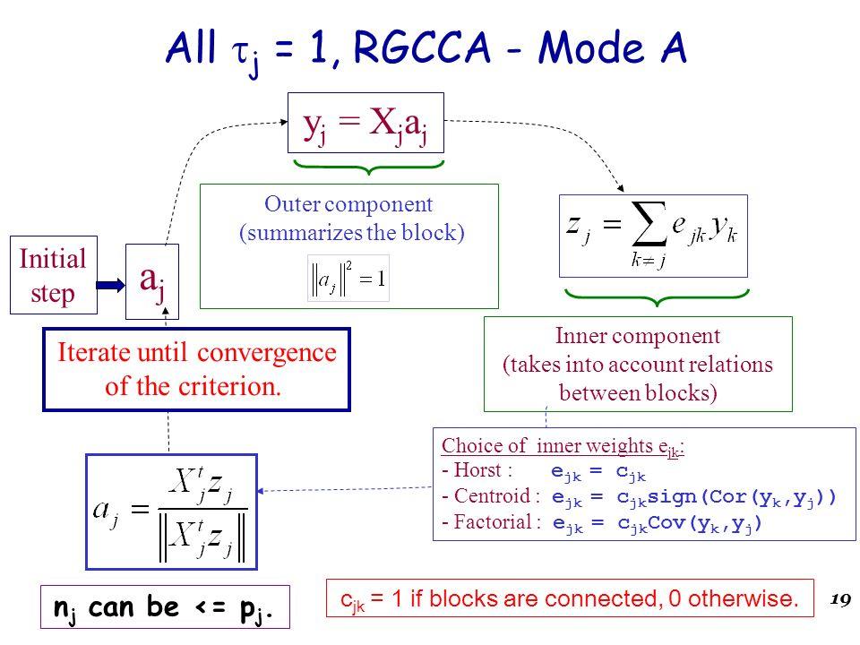 19 ajaj Initial step y j = X j a j Outer component (summarizes the block) All j = 1, RGCCA - Mode A Choice of inner weights e jk : - Horst : e jk = c