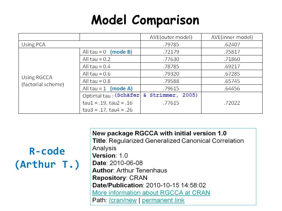 Model Comparison R-code (Arthur T.) (Schäfer & Strimmer, 2005)