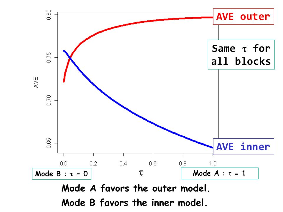 Mode A favors the outer model. Mode B favors the inner model. Mode B : = 0 Mode A : = 1 AVE inner Same for all blocks AVE outer