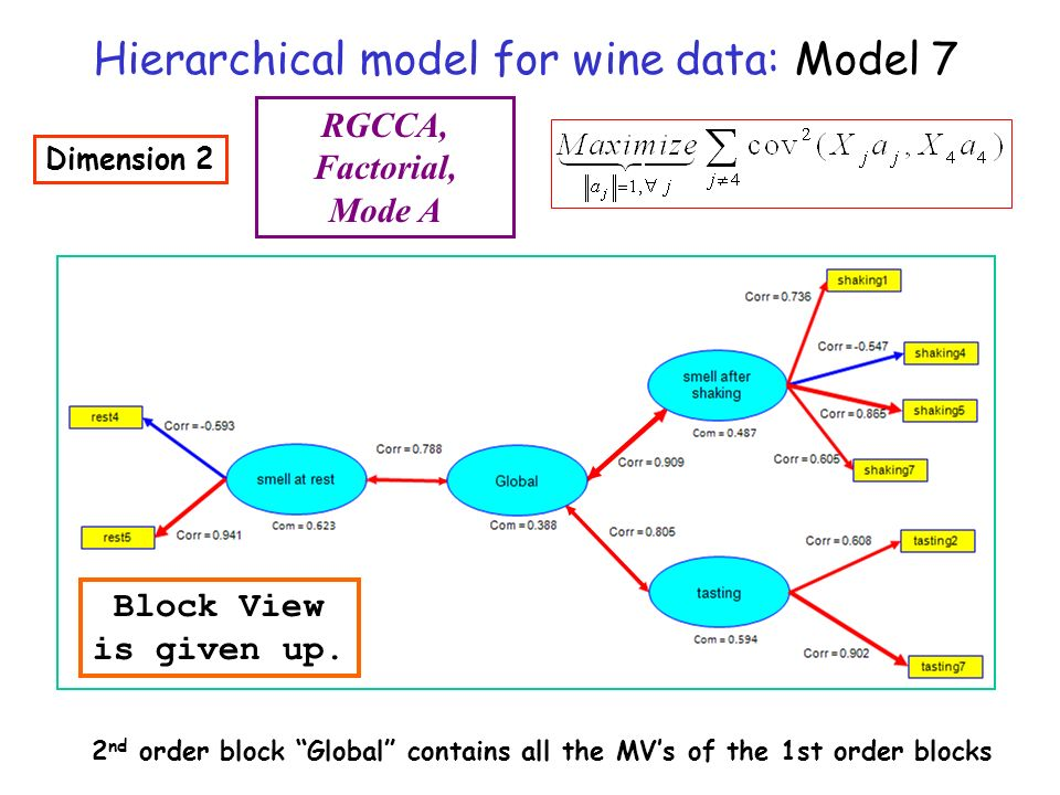 Hierarchical model for wine data: Model 7 Dimension 2 RGCCA, Factorial, Mode A 2 nd order block Global contains all the MVs of the 1st order blocks Bl