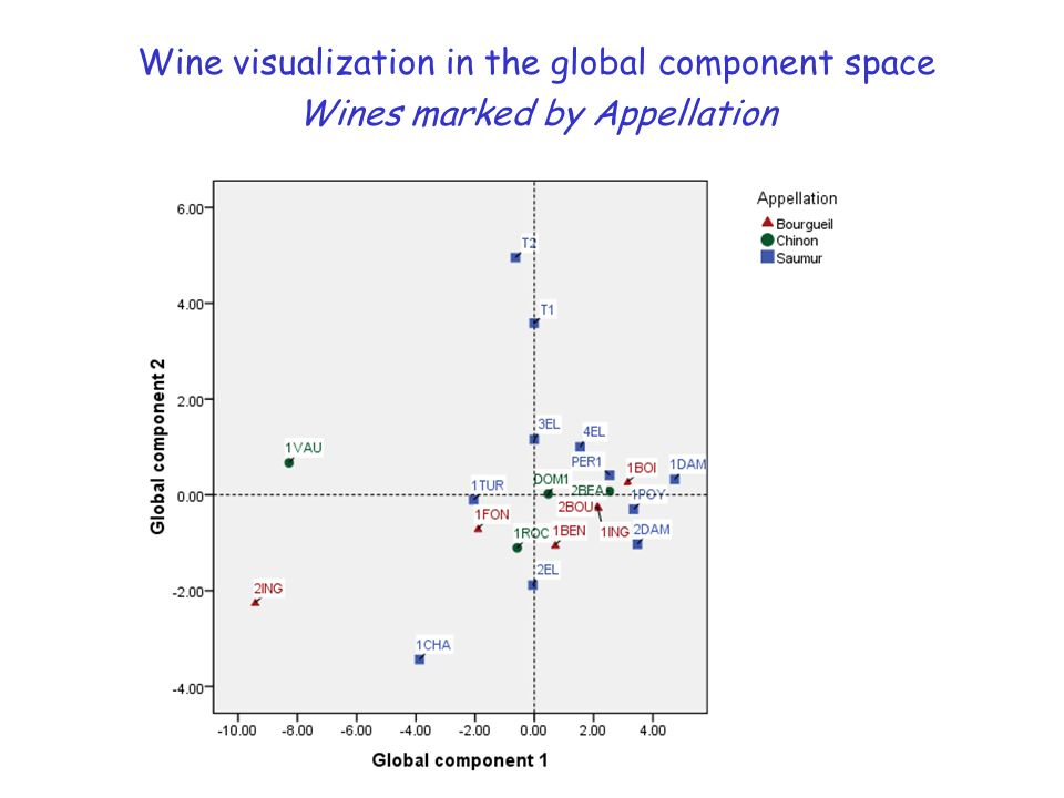 Wine visualization in the global component space Wines marked by Appellation