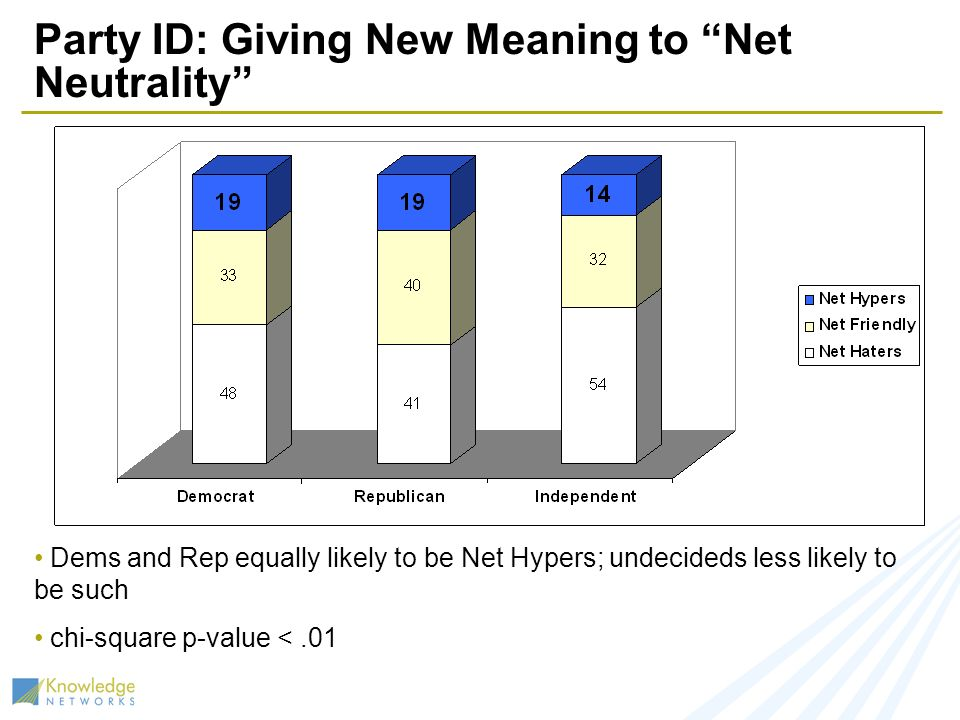 Party ID: Giving New Meaning to Net Neutrality Dems and Rep equally likely to be Net Hypers; undecideds less likely to be such chi-square p-value <.01
