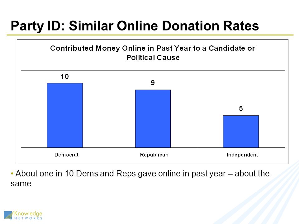 Party ID: Similar Online Donation Rates About one in 10 Dems and Reps gave online in past year – about the same