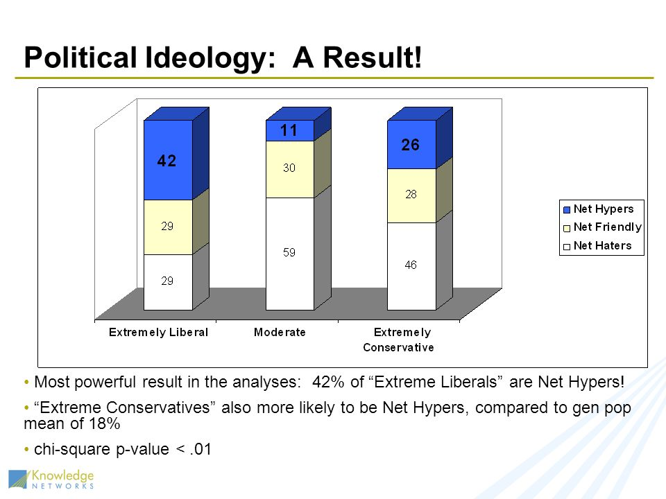 Political Ideology: A Result.