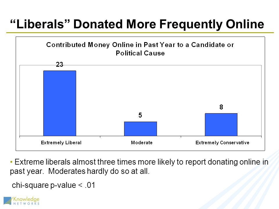 Liberals Donated More Frequently Online Extreme liberals almost three times more likely to report donating online in past year. Moderates hardly do so