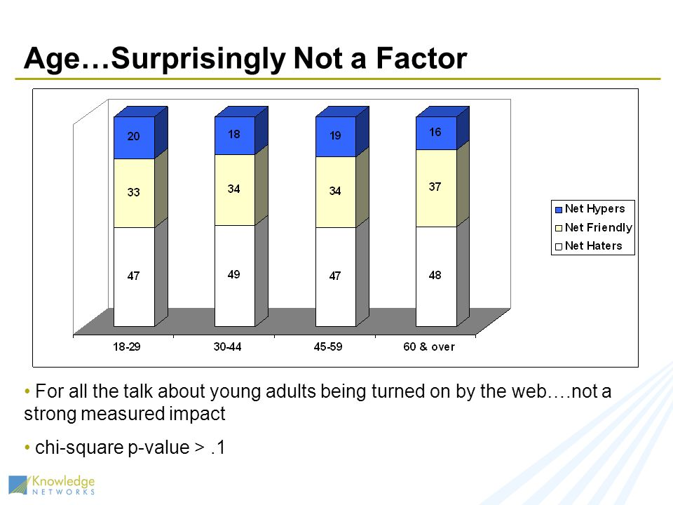Age…Surprisingly Not a Factor For all the talk about young adults being turned on by the web….not a strong measured impact chi-square p-value >.1