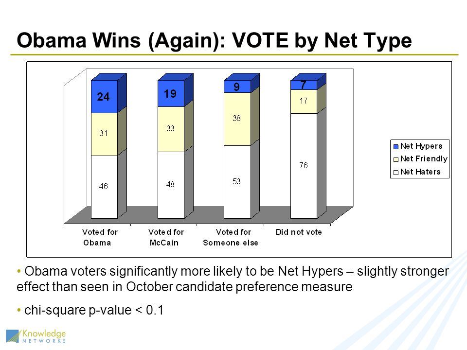 Obama Wins (Again): VOTE by Net Type Obama voters significantly more likely to be Net Hypers – slightly stronger effect than seen in October candidate preference measure chi-square p-value < 0.1