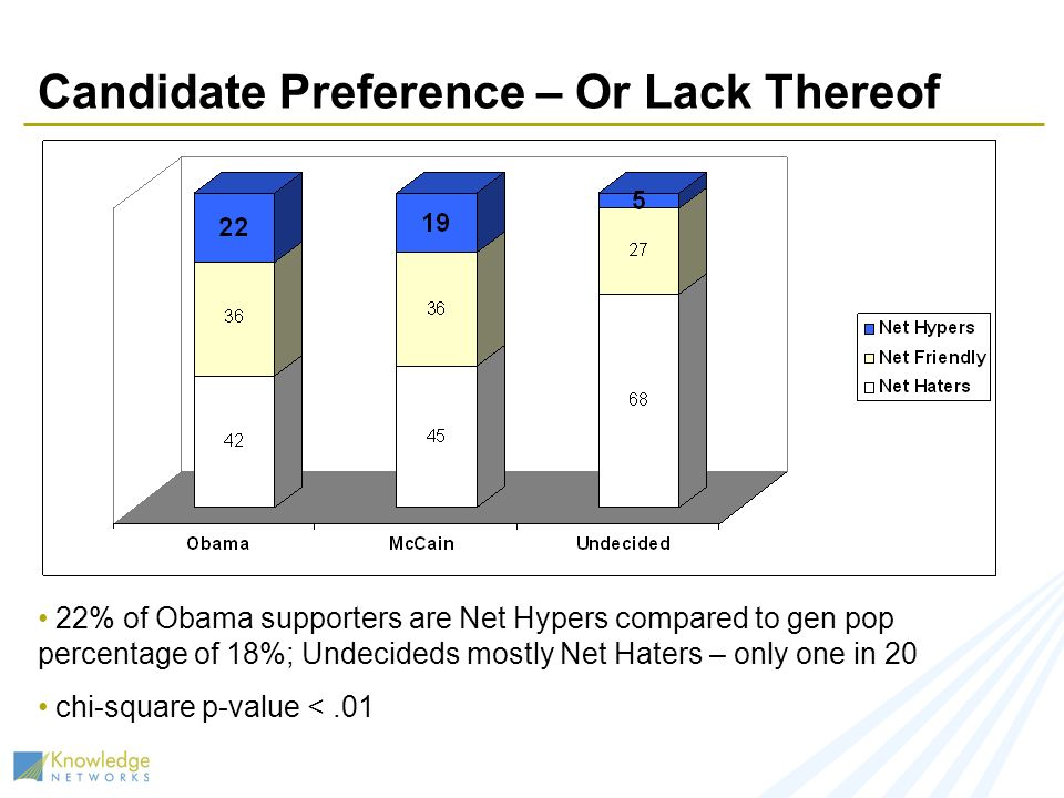 Candidate Preference – Or Lack Thereof 22% of Obama supporters are Net Hypers compared to gen pop percentage of 18%; Undecideds mostly Net Haters – only one in 20 chi-square p-value <.01