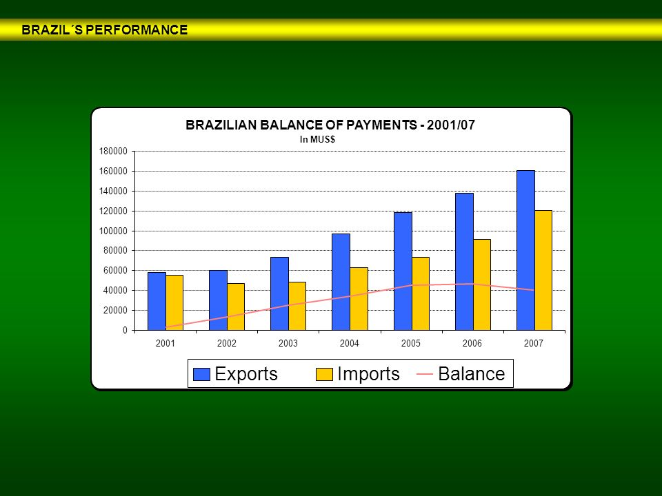 BRAZIL´S PERFORMANCE BRAZILIAN BALANCE OF PAYMENTS - 2001/07 In MUS$ 0 20000 40000 60000 80000 100000 120000 140000 160000 180000 20012002200320042005