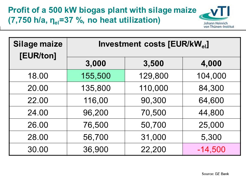 Profit of a 500 kW biogas plant with silage maize (7,750 h/a, η el =37 %, no heat utilization) Silage maize [EUR/ton] Investment costs [EUR/kW el ] 3,