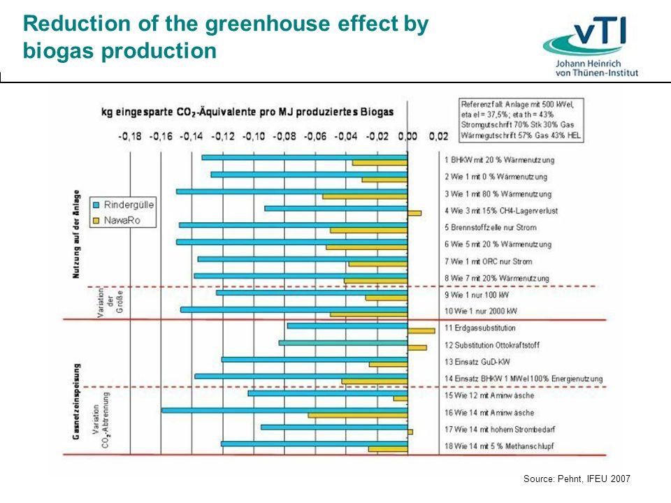 Reduction of the greenhouse effect by biogas production Source: Pehnt, IFEU 2007