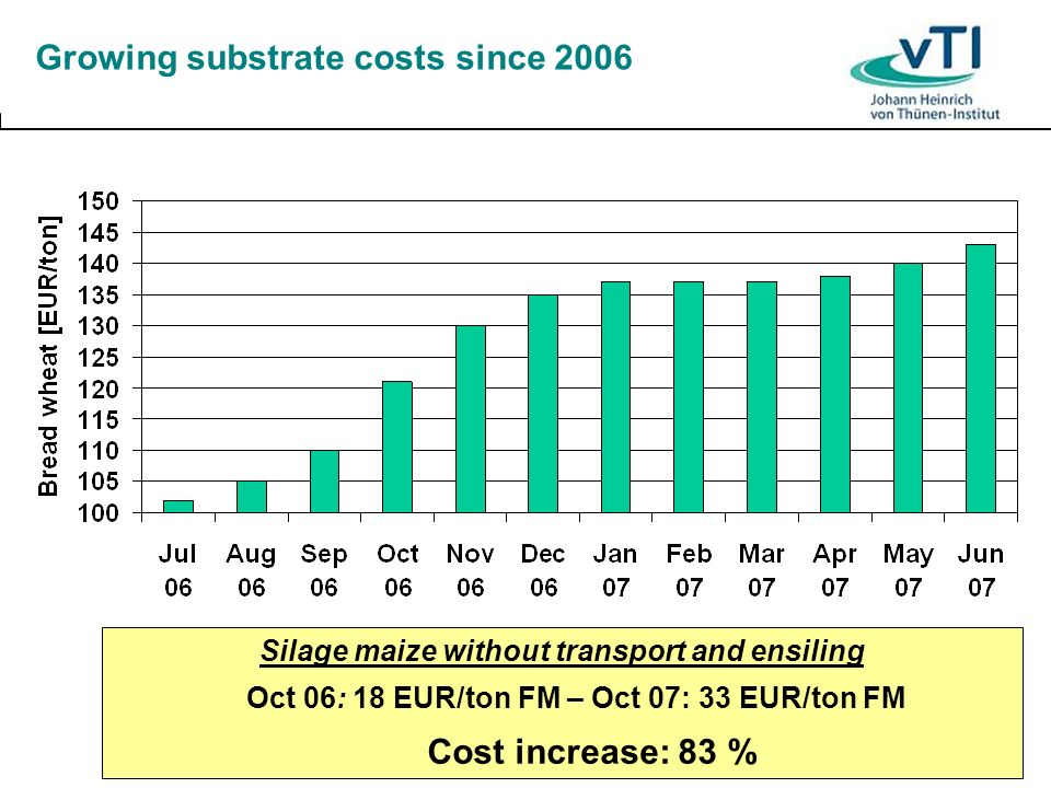Specific investment costs for biogas plants Spec.