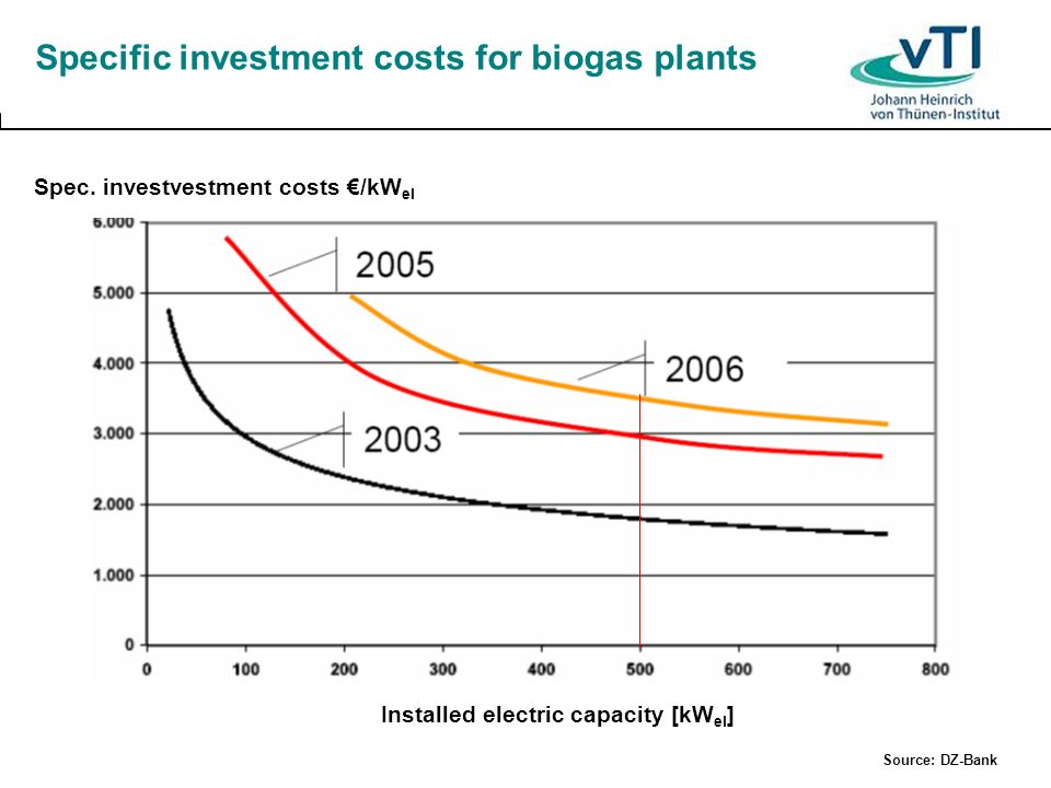 Specific investment costs for biogas plants Spec. investvestment costs /kW el Installed electric capacity [kW el ] Source: DZ-Bank