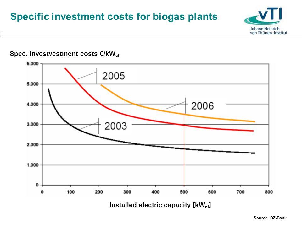 Profit of a 500 kW biogas plant with silage maize (7,750 h/a, η el =37 %, no heat utilization) Silage maize [EUR/ton] Investment costs [EUR/kW el ] 3,0003,5004,000 18.00155,500129,800104,000 20.00135,800110,00084,300 22.00116,0090,30064,600 24.0096,20070,50044,800 26.0076,50050,70025,000 28.0056,70031,0005,300 30.0036,90022,200-14,500 Source: DZ Bank