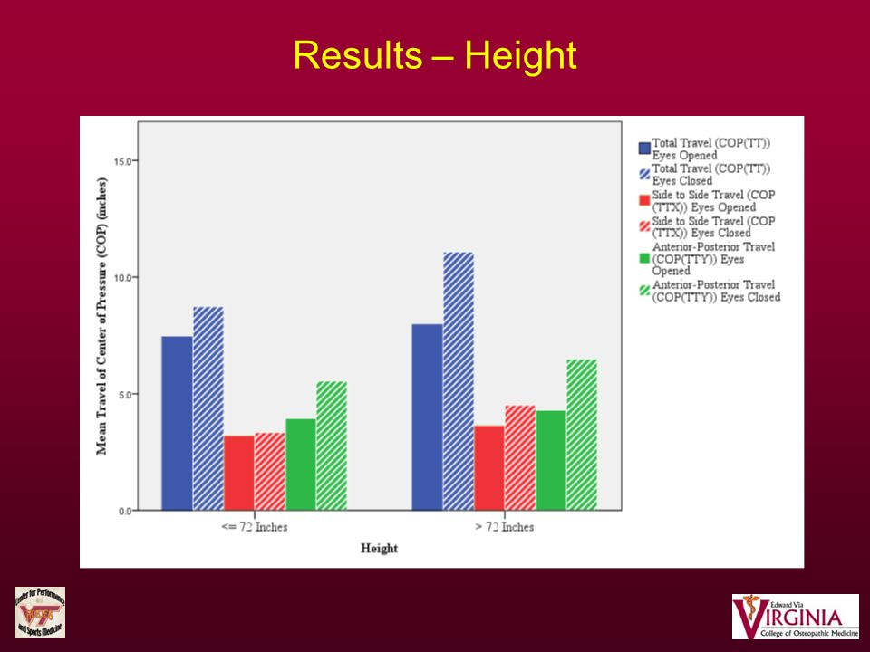 Results – Height