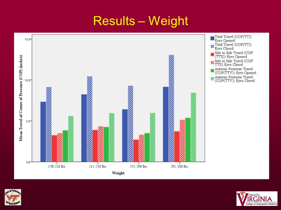 Results – Weight