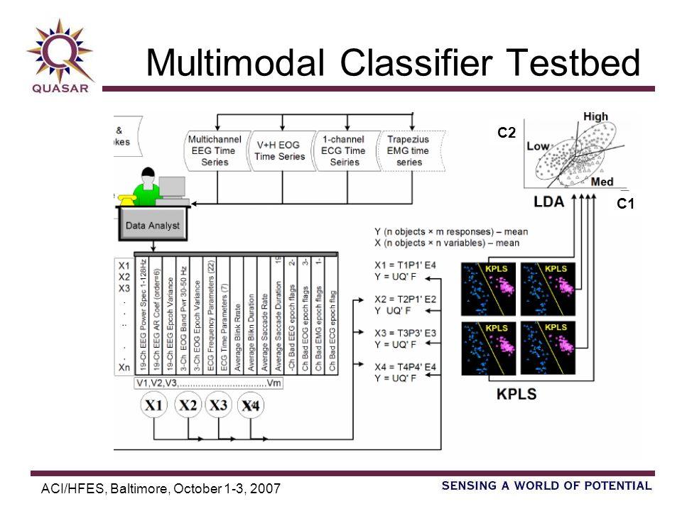 ACI/HFES, Baltimore, October 1-3, 2007 Multimodal Classifier Testbed C2 C1