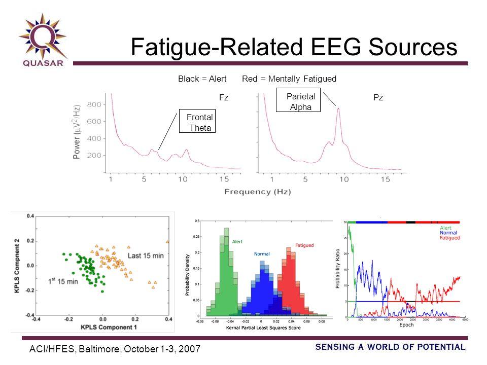 ACI/HFES, Baltimore, October 1-3, 2007 Fatigue-Related EEG Sources Black = Alert Red = Mentally Fatigued Fz Pz Frontal Theta Parietal Alpha