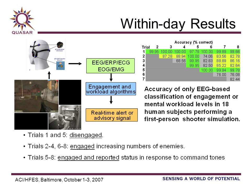 ACI/HFES, Baltimore, October 1-3, 2007 Within-day Results