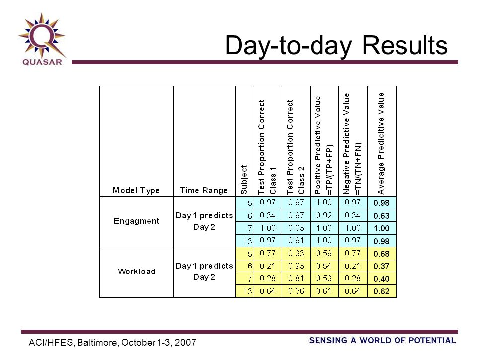 ACI/HFES, Baltimore, October 1-3, 2007 Day-to-day Results