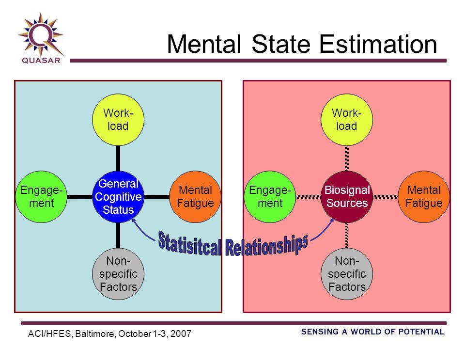 ACI/HFES, Baltimore, October 1-3, 2007 Mental State Estimation General Cognitive Status Work- load Mental Fatigue Non- specific Factors Engage- ment B