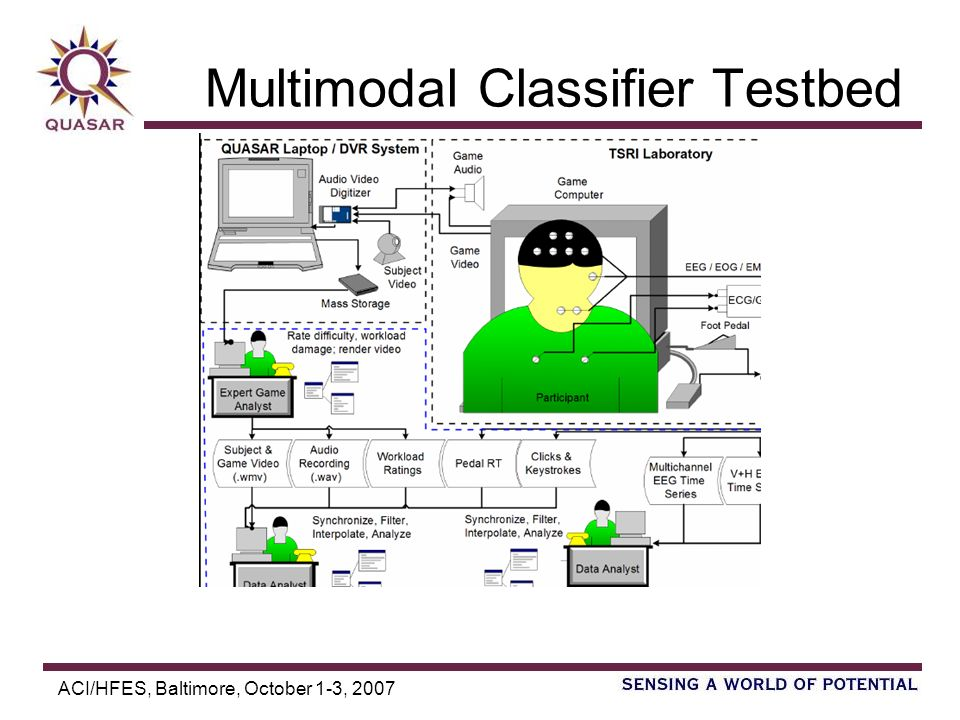ACI/HFES, Baltimore, October 1-3, 2007 Stabilizing Classifiers