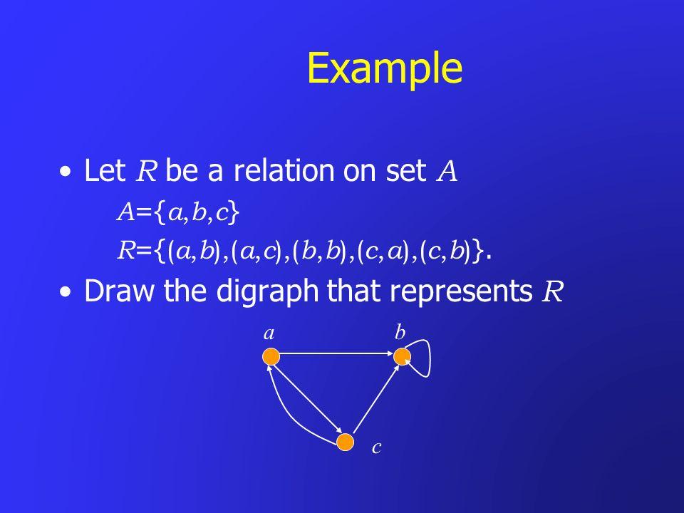 Example Let R be a relation on set A A ={ a, b, c } R ={ ( a, b ),( a, c ),( b, b ),( c, a ),( c, b ) }.