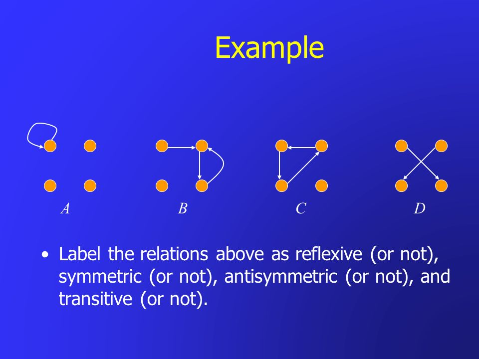 Example Label the relations above as reflexive (or not), symmetric (or not), antisymmetric (or not), and transitive (or not). A B C D