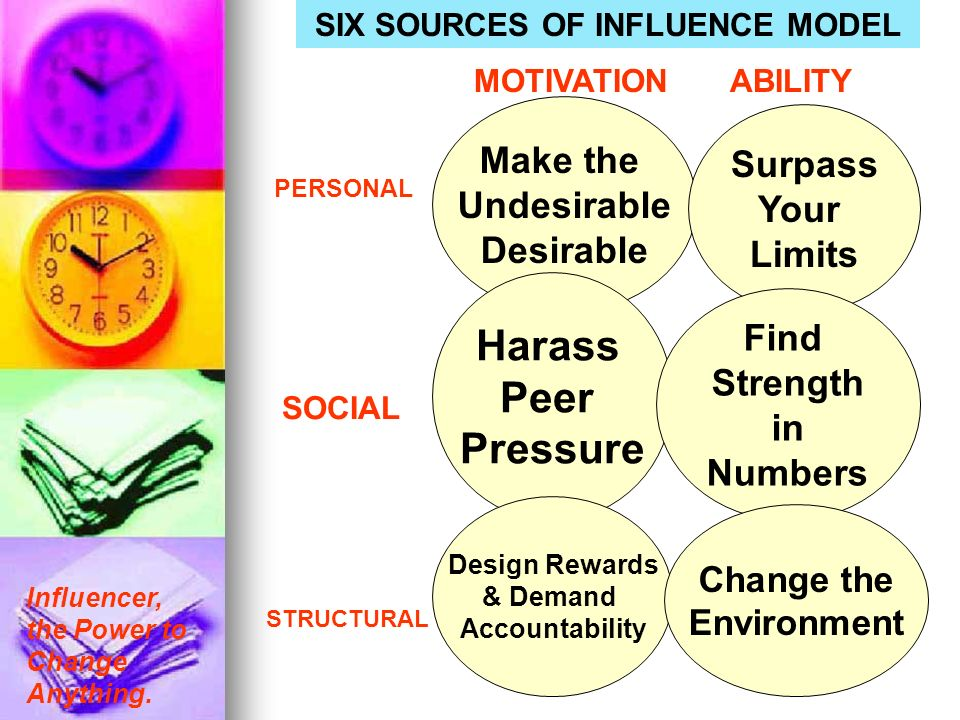 Influencer, the Power to Change Anything. SIX SOURCES OF INFLUENCE MODEL Make the Undesirable Desirable Surpass Your Limits Harass Peer Pressure Find