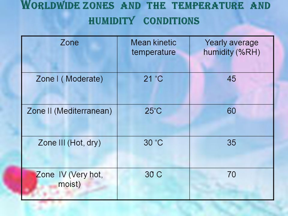 W ORLDWIDE ZONES AND THE TEMPERATURE AND HUMIDITY CONDITIONS ZoneMean kinetic temperature Yearly average humidity (%RH) Zone I ( Moderate) 21 ̊ C 45 Zone II (Mediterranean) 25 ̊ C 60 Zone III (Hot, dry) 30 ̊ C 35 Zone IV (Very hot, moist) 30 ̊ C 70