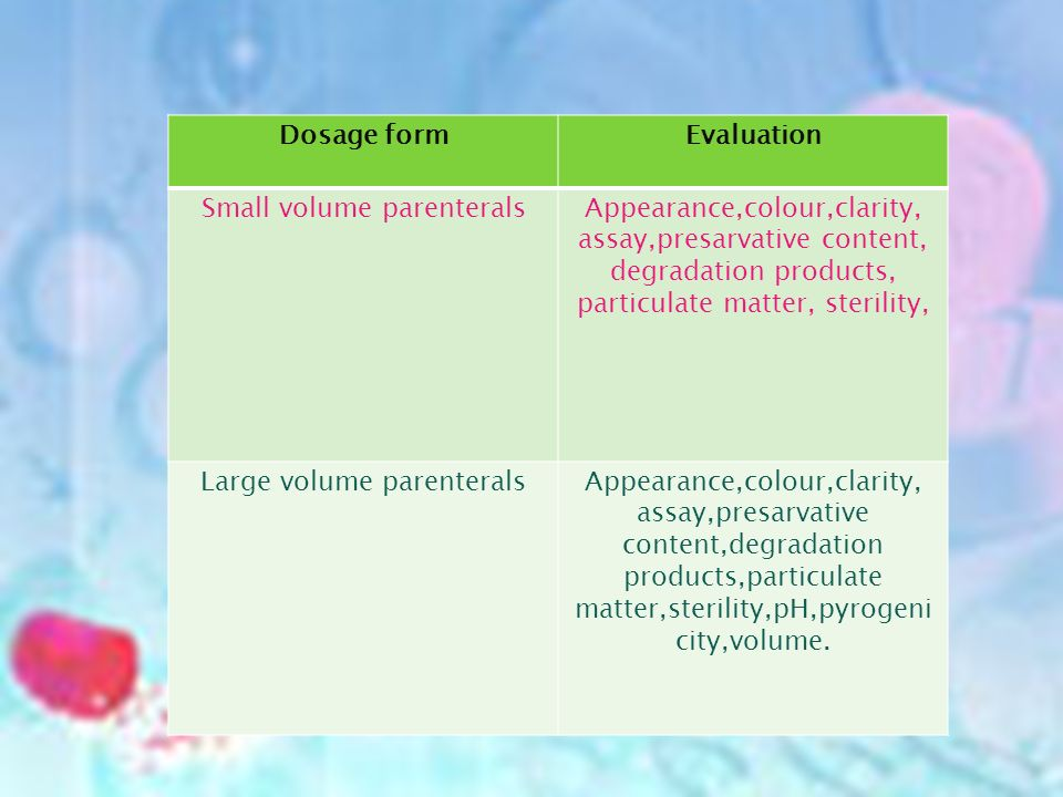 Dosage formEvaluation Small volume parenteralsAppearance,colour,clarity, assay,presarvative content, degradation products, particulate matter, sterility, Large volume parenteralsAppearance,colour,clarity, assay,presarvative content,degradation products,particulate matter,sterility,pH,pyrogeni city,volume.