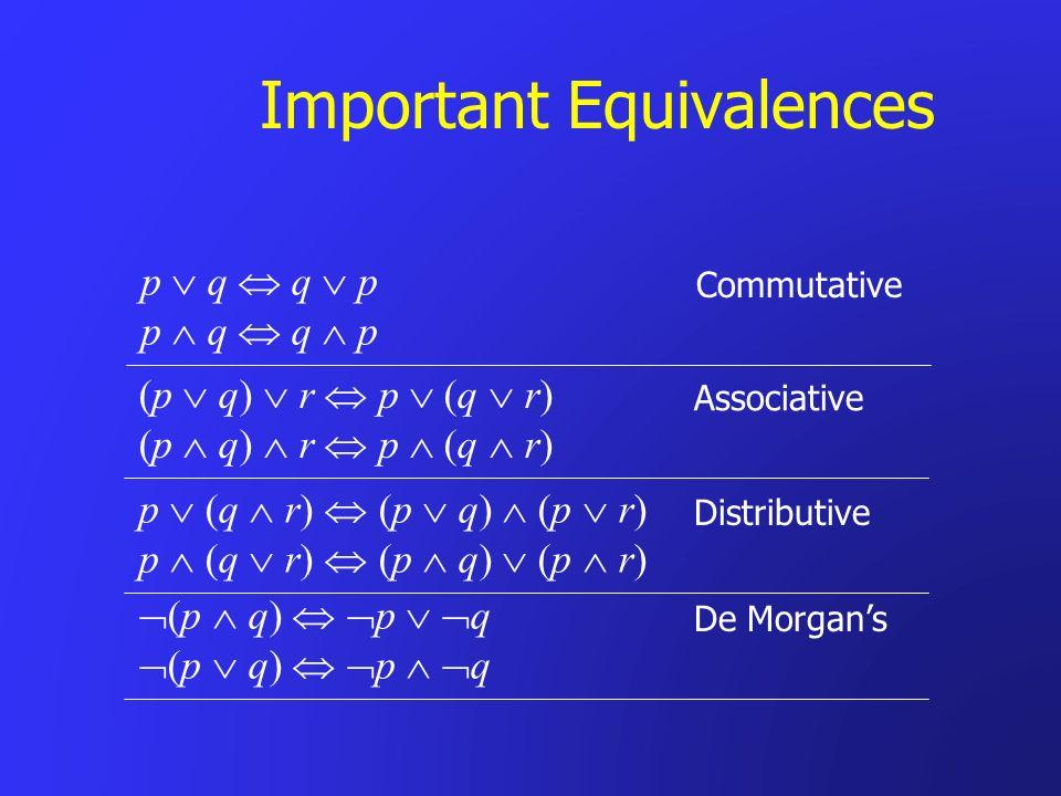 Important Equivalences Commutative p q q p Associative (p q) r p (q r) Distributive p (q r) (p q) (p r) De Morgans (p q) p q