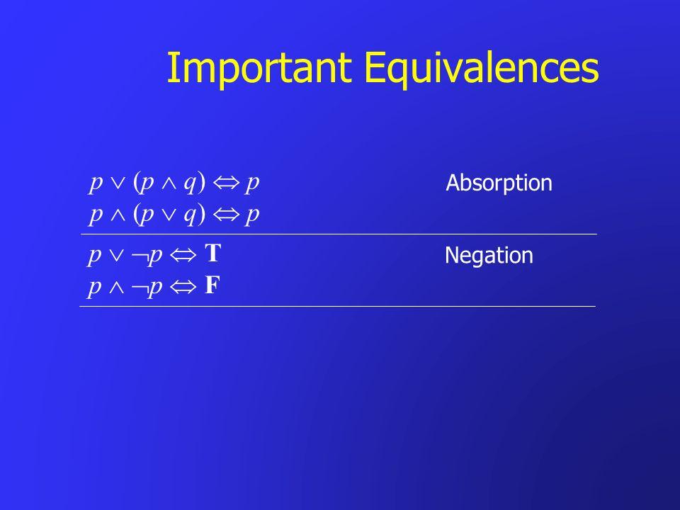 Important Equivalences Absorption p (p q) p Negation p p T p p F