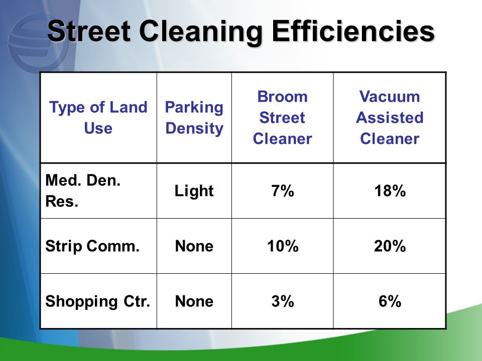Street Cleaning Efficiencies Type of Land Use Parking Density Broom Street Cleaner Vacuum Assisted Cleaner Med.