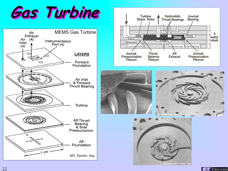21 Power MEMS Chemical fuel to: Mechanical rotation, reciprocation, etc.