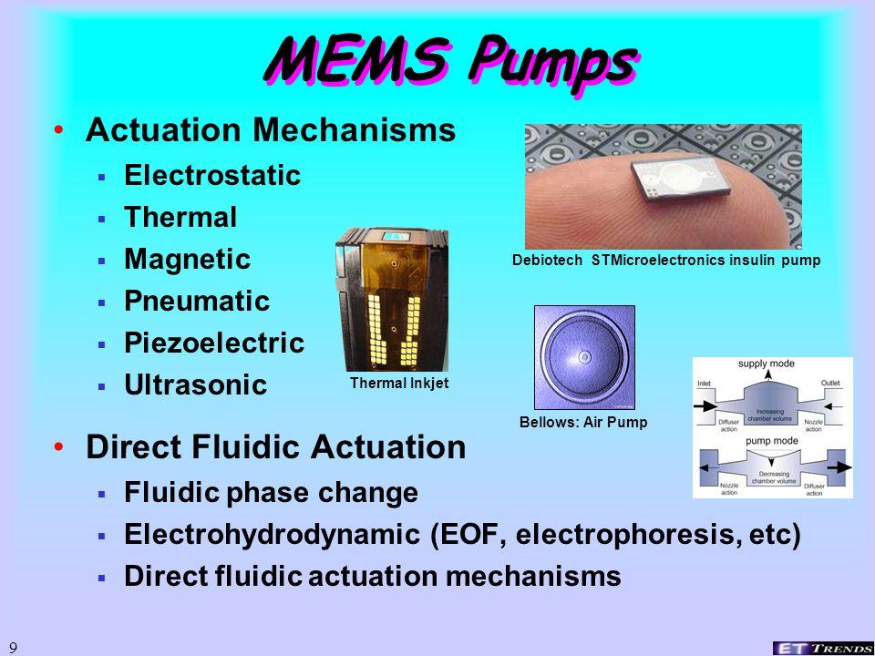 8 Electromagnetic U of Wisconsin CalTech