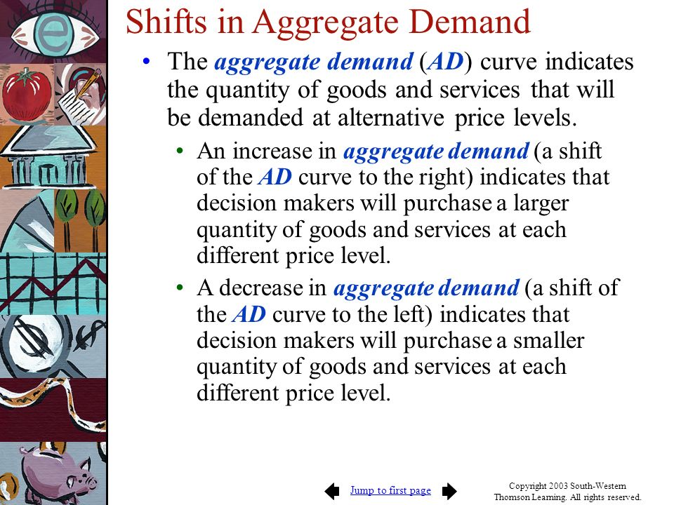 Jump to first page Copyright 2003 South-Western Thomson Learning. All rights reserved. Shifts in Aggregate Demand The aggregate demand (AD) curve indi