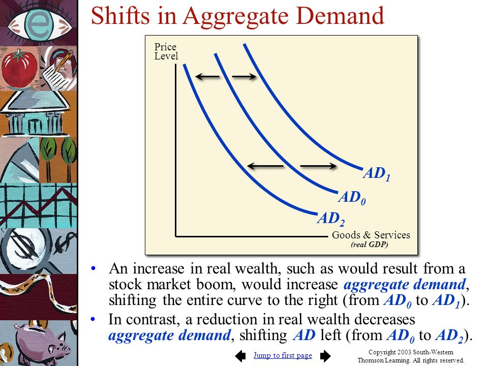 Jump to first page Copyright 2003 South-Western Thomson Learning. All rights reserved. Shifts in Aggregate Demand Goods & Services (real GDP) Price Le