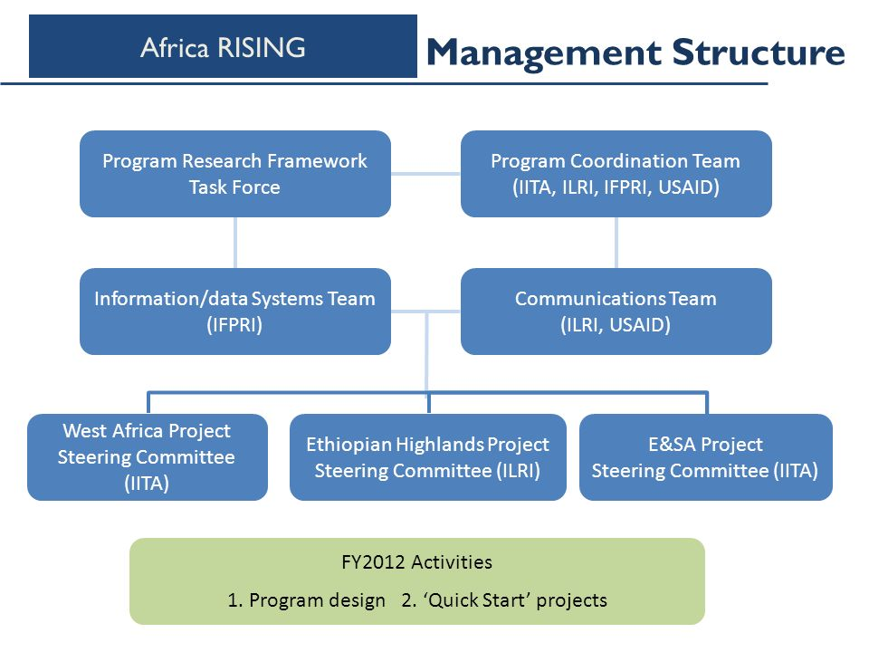 Management Structure Program Coordination Team (IITA, ILRI, IFPRI, USAID) E&SA Project Steering Committee (IITA) Ethiopian Highlands Project Steering Committee (ILRI) Program Research Framework Task Force West Africa Project Steering Committee (IITA) Information/data Systems Team (IFPRI) Communications Team (ILRI, USAID) FY2012 Activities 1.