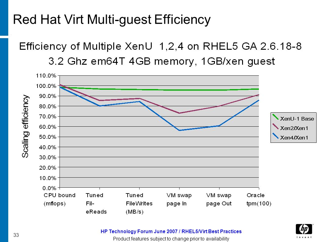HP Technology Forum June 2007 / RHEL5/Virt Best Practices Product features subject to change prior to availability 33 Red Hat Virt Multi-guest Efficiency