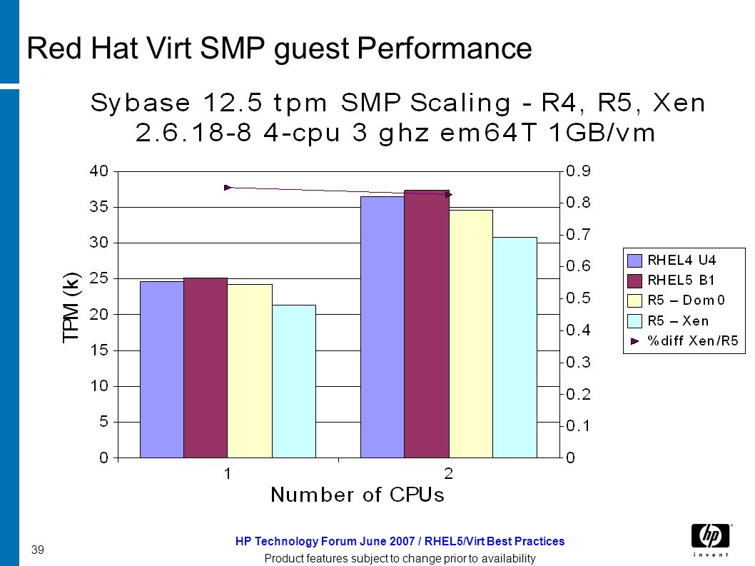 HP Technology Forum June 2007 / RHEL5/Virt Best Practices Product features subject to change prior to availability 39 Red Hat Virt SMP guest Performance