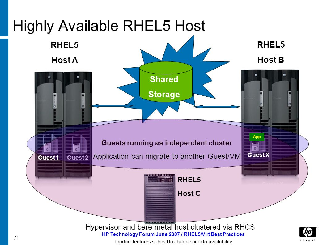 HP Technology Forum June 2007 / RHEL5/Virt Best Practices Product features subject to change prior to availability 71 Highly Available RHEL5 Host RHEL5 Host A RHEL5 Host B Shared Storage Guest 2 Guest X Guests running as independent cluster Hypervisor and bare metal host clustered via RHCS RHEL5 Host C App Guest 1 Guest X Application can migrate to another Guest/VM