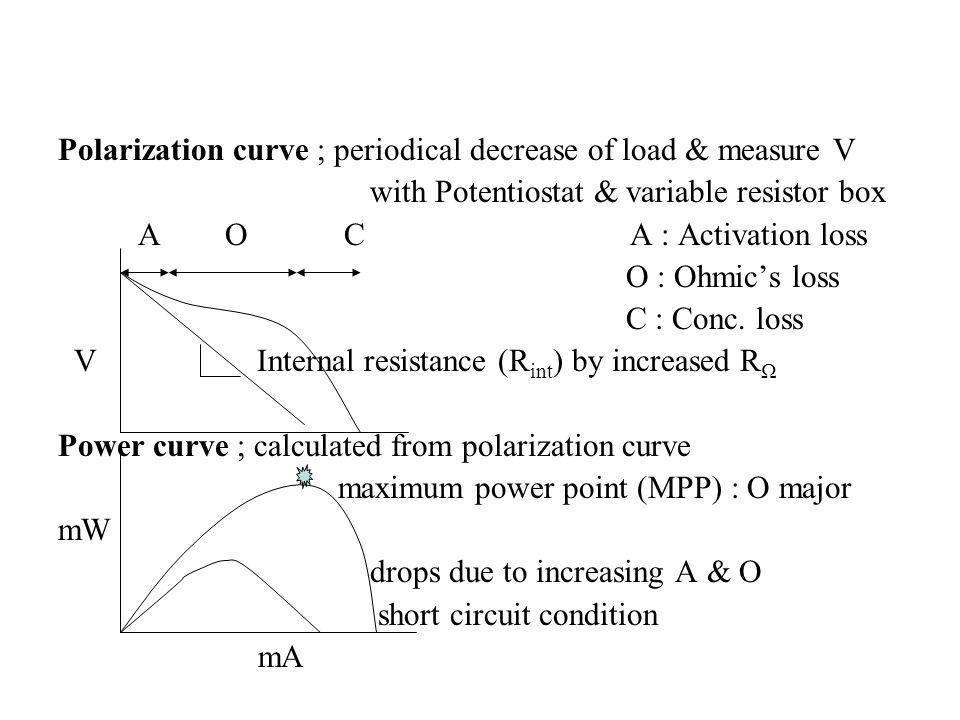 Polarization curve ; periodical decrease of load & measure V with Potentiostat & variable resistor box A O C A : Activation loss O : Ohmics loss C : C
