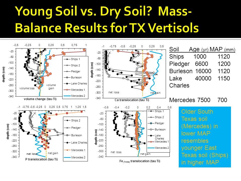 Soil Age (yr) MAP (mm) Ships10001120 Pledger 66001200 Burleson 160001120 Lake 400001150 Charles Mercedes 7500700 Older South Texas soil (Mercedes) in