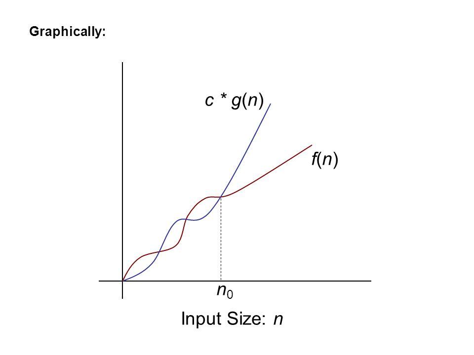Input Size: n f(n)f(n) c * g(n) n0n0 Graphically: