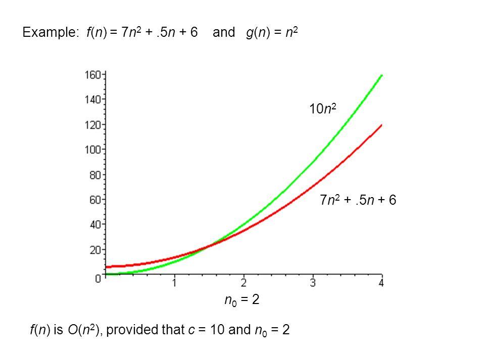 Example: f(n) = 7n 2 +.5n + 6 and g(n) = n 2 f(n) is O(n 2 ), provided that c = 10 and n 0 = 2 n 0 = 2 7n 2 +.5n + 6 10n 2